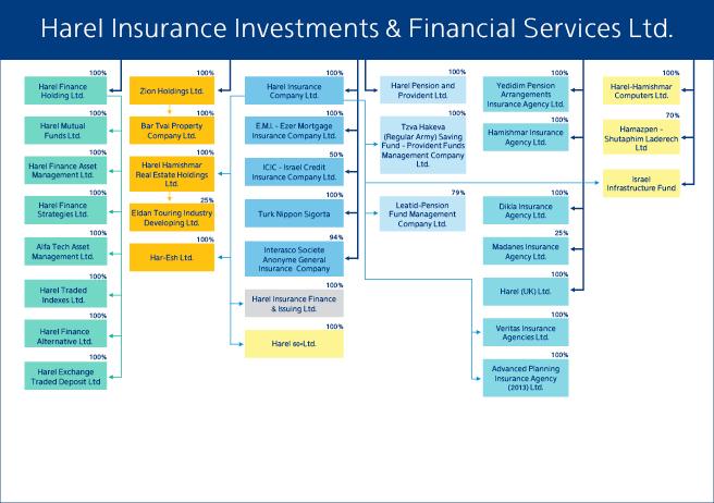 Group Overview כללי הראל ביטוח ופיננסים